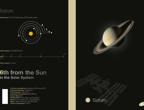 Planets – Saturn